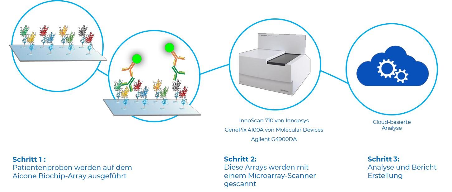 Aicone-Biochip-Protocol-DE