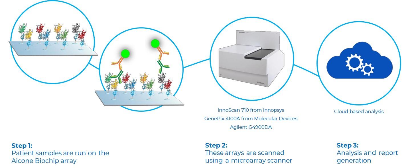 Aicone Biochip Protocol